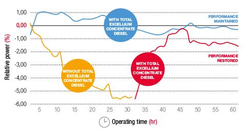 aditivos-reduccion-costos
